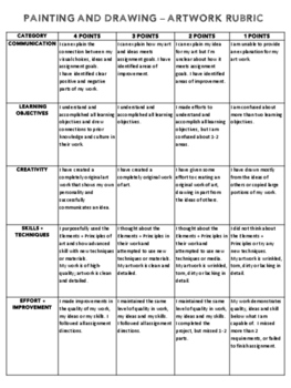 2-D / 3-D Artwork Rubric