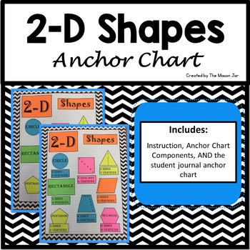 2-D Shapes Anchor Chart Components (1st - 5th Grade Math)