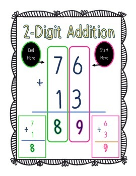 2-Digit Addition Anchor Chart/Poster [Not Regrouping]