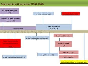 2. Experiments in Government Entire Unit