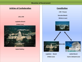 2. Experiments in Government - Unit Presentation