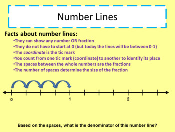 2 Part Introduction to Fractions PowerPoint - number lines