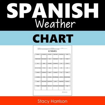 2 - Spanish Weather Charts