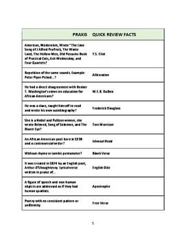 200+ Quick Review Facts - PRAXIS English Language, Literat