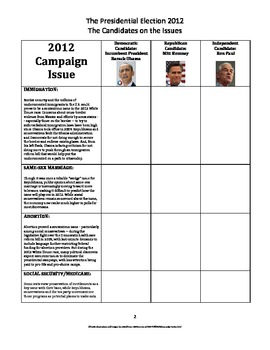 2012 Candidates' Stances on the Issues