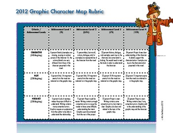 Graphic Character Map Rubric
