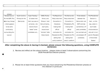 2015-2016 Presidential Election Process Timeline