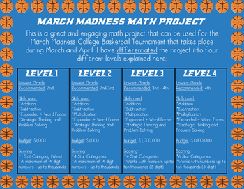 March Madness Basketball Tournament Math Project - Fantasy Style