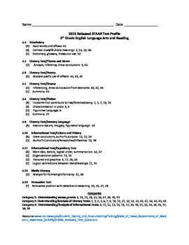 2015 STAAR and TEKS 5th Grade English Language Arts and Reading Data Packet
