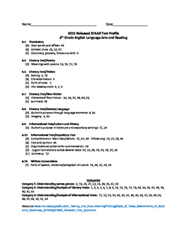 2015 STAAR and TEKS 8th Grade English Language Arts and Reading Data Packet
