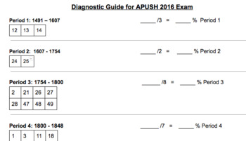 2016 AP US History Exam Diagnostic for the SBMC test