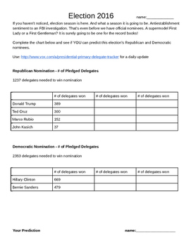 2016 Election Pledged Delegates / Nomination