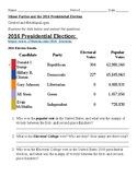 2016 Presidential Election and Minor Parties