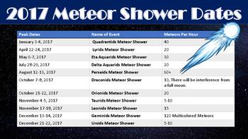 2017 Meteor Shower Calendar