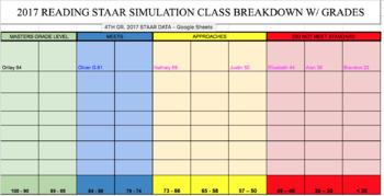 2017 reading staar data breakdown with class spreadsheet