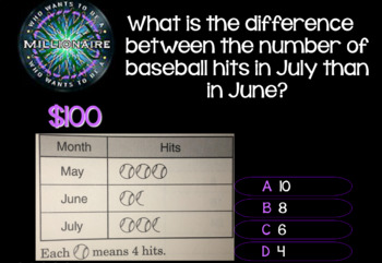 2018 - #2 3rd Grade Who Wants To Be a Millionaire STAAR Review Game