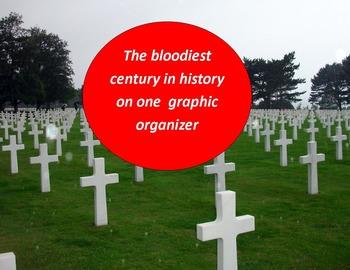 20th Century Graphic Organizer:  Entire century on one page