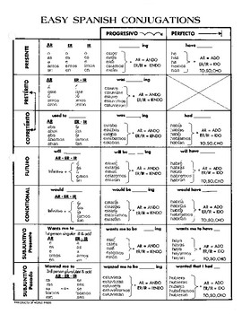 21 Verb Tenses and Conjugations At A Glance