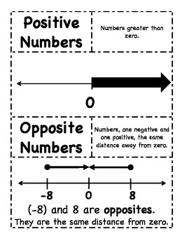 21 Vocabulary Cards for Number Systems Math 6 Common Core Standards