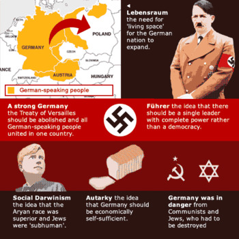25 Point Programme of Hitler and The Munich Putsch - GCSE - Germany 1918-1945
