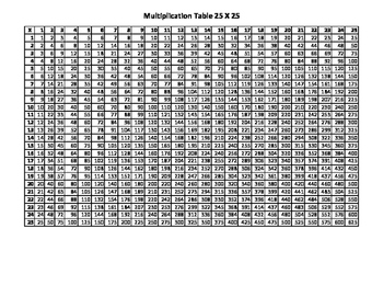 25 X 25 Multiplication Facts Table