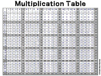 25 x 25 Multiplication Table