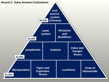 $25,000 Pyramid, Rise of Civilization