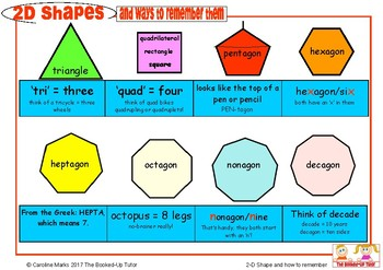 2D SHAPES handy tips poster how to remember the names of the shapes!