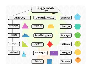 2D Shape Poster Polygon Family Tree