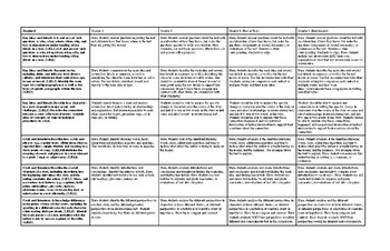 2nd Grade CC Comprehension Standards Progression Placemat