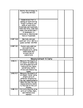 2nd Grade Common Core Checklist | Math