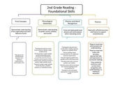 2nd Grade Common Core Map - Reading