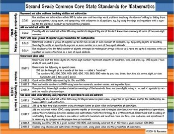 2nd Grade Core Standards with I Can (Primary)
