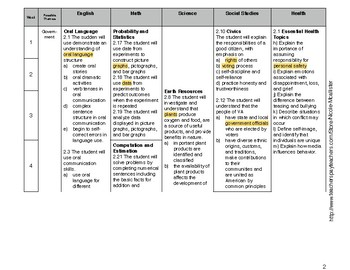2nd Grade Curriculum Map/Pacing Guide for Virginia State Standards SOL