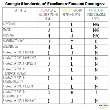Second Grade Georgia Social Studies Differentiated Reading Passages