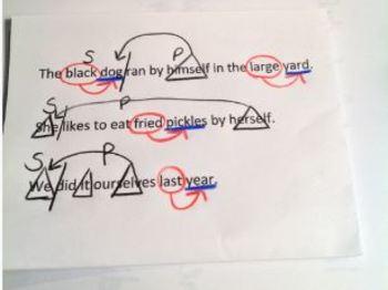 2nd Grade Grammar Lesson Plans & Practice Sheets -Common Core Aligned [Bundle 2]