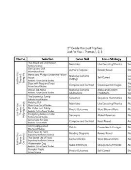 2nd Grade Harcourt Trophies Skills, Strategies and Grammar