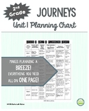2nd Grade Journeys, Unit 1, Skills Planning Chart