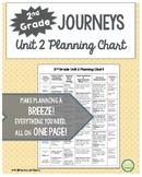 2nd Grade Journeys, Unit 2 Skills Planning Chart