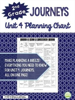 2nd Grade Journeys Unit 4 BUNDLE of Resources
