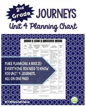 2nd Grade Journeys 2014, Unit 4, Skills Planning Chart