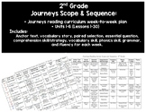 2nd Grade Journeys Scope & Sequence