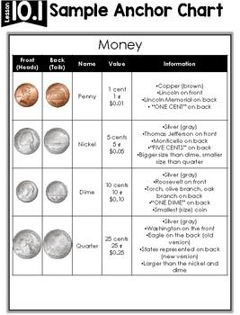 2nd Grade Math Curriculum Unit Ten: Money