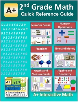 """A+ Math"" 2nd Grade Math Quick Reference Guide"
