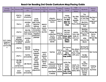 2nd Grade Reach for Reading Curriculum Map Pacing Guide Sc