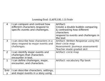 2nd Grade Reading Scales, First Nine Weeks