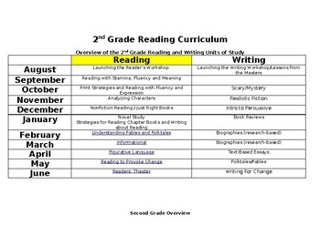 2nd Grade Reading Workshop Curriculum YL Unit