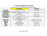 2nd Grade Reading Workshop Curriculum YL Unit