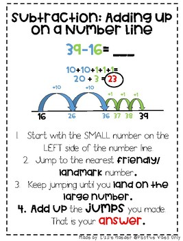 2nd Grade Subtraction Strategy Posters- TEKS