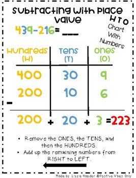 Subtraction Strategy Posters- TEKS 2nd Grade